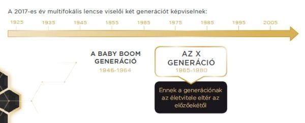 Varilux X - az X generáció multifokális lencséje