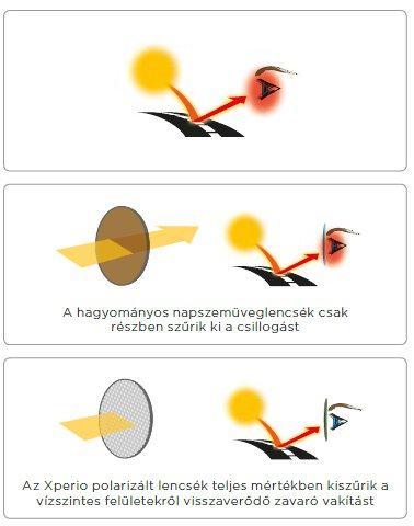A polarizált napszemüveg előnyei - Style Optika