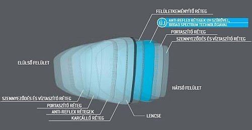 Essilor Crizal UV lencsék - egyedülálló HÁTSÓ oldali UV védelem