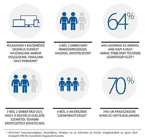 ÁTLAGOSAN 4 KÜLÖNBÖZŐ DIGITÁLIS ESZKÖZT HASZNÁLUNK AMIKOR DOLGOZUNK, TANULUNK VAGY PIHENÜNK.  3-BÓL 2 EMBER NAPI RENDSZERESSÉGGEL HASZNÁL OKOSTELEFONT.  64% AZOKNAK AZ ARÁNYA, AKIK NAPI 4 VAGY ANNÁL TÖBB ÓRÁT TÖLTENEK SZÁMÍTÓGÉP ELŐTT.  3-BÓL 2 EMBER ÉRZI ÚGY, HOGY A DIGITÁLIS KIJELZŐK SZEMÉTŐL TOVÁBBI ERŐFESZÍTÉST KÖVETELNEK. 4-BŐL 3-AN ÉREZNEK SZEMFÁRADTSÁGOT. 70%-UK PANASZKODIK NYAKI ÉS HÁTFÁJDALMAKRA