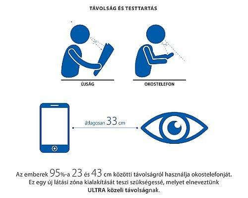 Az emberek 95%-a 23 és 43 cm közötti távolságról használja okostelefonját. Ez egy új látási zóna kialakítását teszi szükségessé, melyet elneveztünk ULTRA közeli távolságnak.